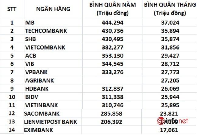 'So găng' thu nhập tại 14 ngân hàng lớn nhất thị trường: Ở đâu lương khủng nhất, ai trả thấp nhất?