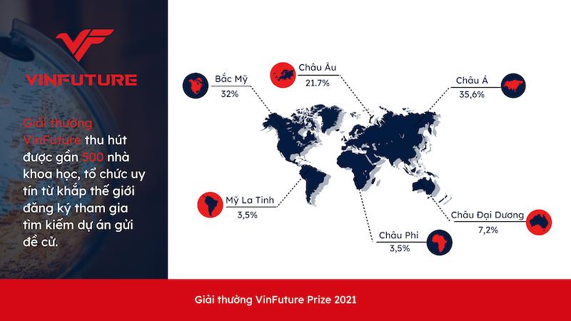Vinfuture nhận được hơn 500 đăng ký tham gia gửi đề cử từ 36 quốc gia