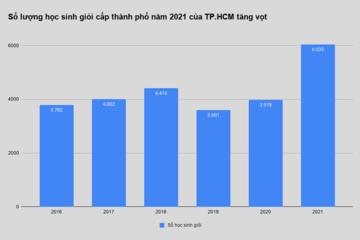 Học sinh giỏi tăng đột biến, Sở GD&ĐT TP.HCM nói không đáng kể