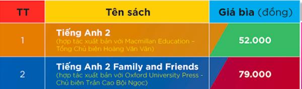 Giá SGK lớp 6 mới tăng gấp 3,5 lần: Phụ huynh mong NXB điều chỉnh lại giá sách Tiếng Anh