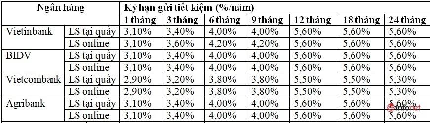 Gửi tiết kiệm tại Vietinbank, BIDV, Vietcombank và Agribank, lãi suất ngân hàng nào cao nhất hiện nay?