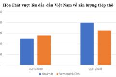 Vượt qua Formosa Hà Tĩnh, Hòa Phát trở thành nhà sản xuất thép lớn nhất Việt Nam