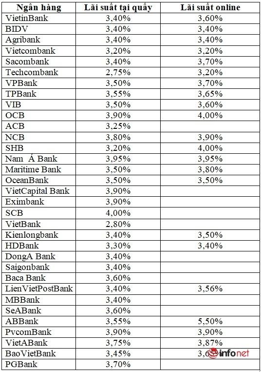 Lãi suất 3 tháng, ngân hàng cao nhất là 4,00%/năm
