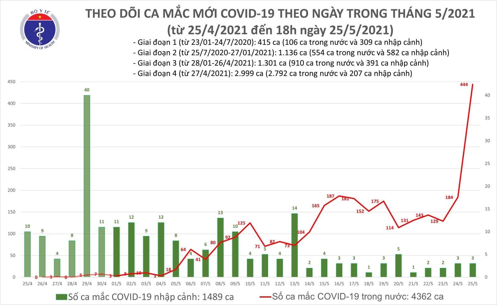 Tối 25/5: Thêm 287 ca mắc COVID-19 trong nước, Bắc Giang 243 ca, Hà Nội 11 ca