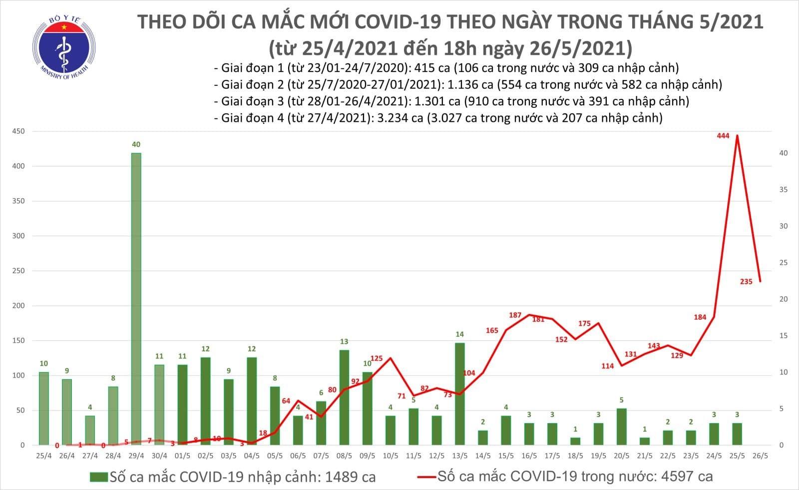 Tối 26/5: Thêm 115 ca mắc Covid-19 mới, Bắc Ninh có 64 ca, Hà Nội 9 ca