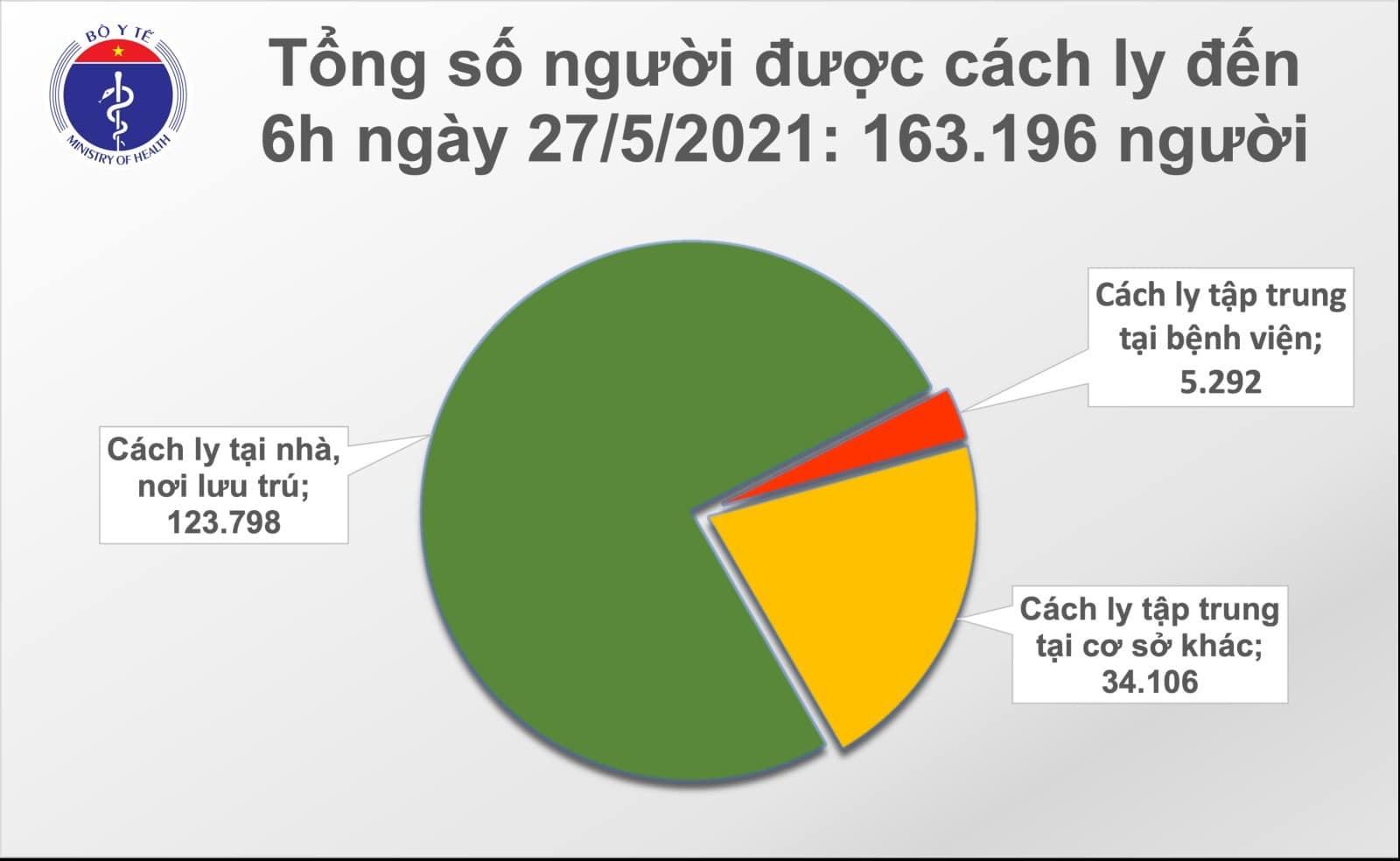 Sáng 27/5, Việt Nam thêm 25 ca mắc Covid-19