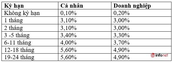 Lãi suất ngân hàng,Lãi suất ngân hàng tháng 6/2021,Lãi suất ngân hàng 2021