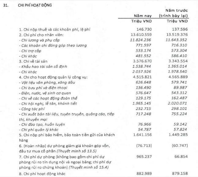 Lợi nhuận giảm, Agribank vẫn chi gần 2000 tỷ cho hội nghị, lễ tân, khánh tiết