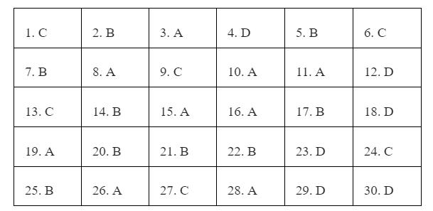 Cập nhật đề thi, gợi ý đáp án môn Tiếng Anh vào lớp 10 tại Hà Nội năm 2021