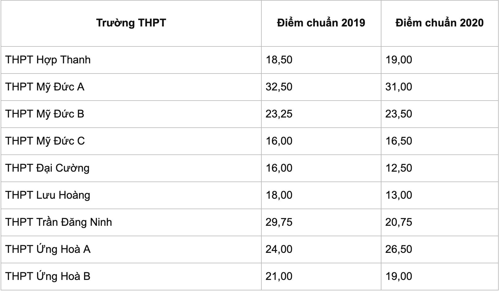 điểm chuẩn lớp 10 công lập Hà Nội 2021