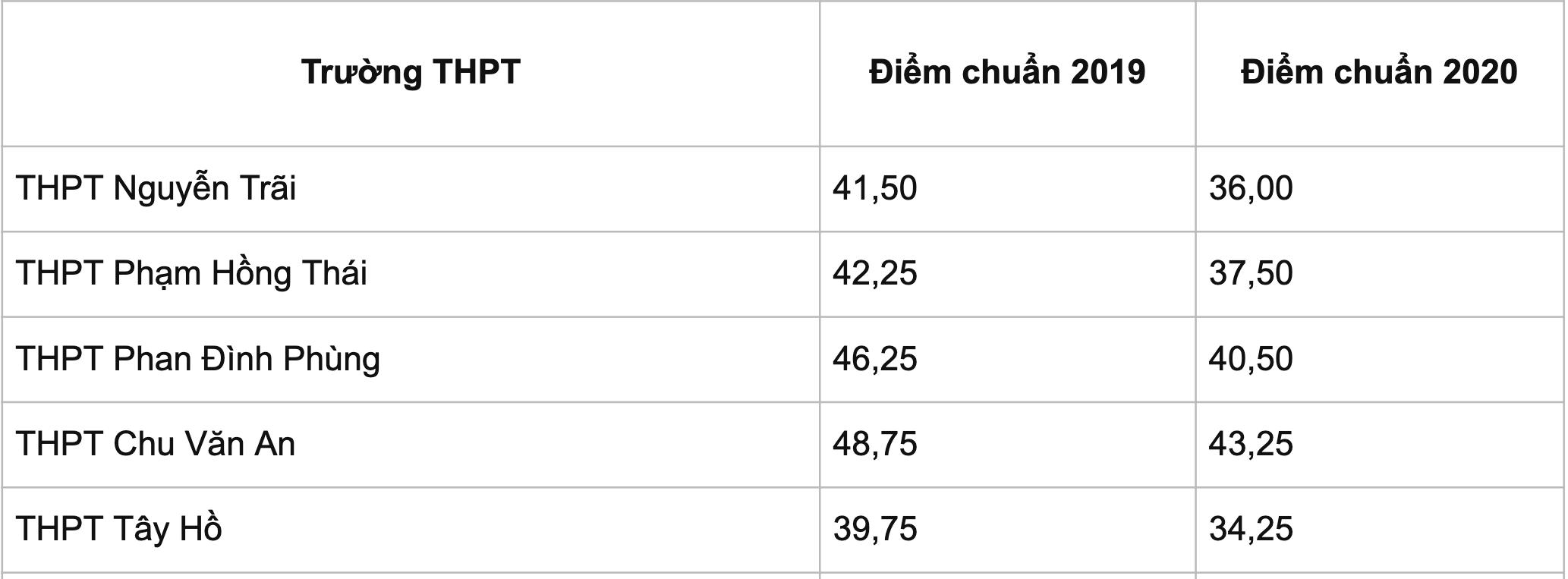 Điểm chuẩn lớp 10 công lập Hà Nội năm 2021 chi tiết các trường THPT