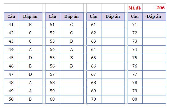 Đề thi và đáp án tham khảo môn Vật lý, Hóa học, Sinh học thi tốt nghiệp THPT 2021