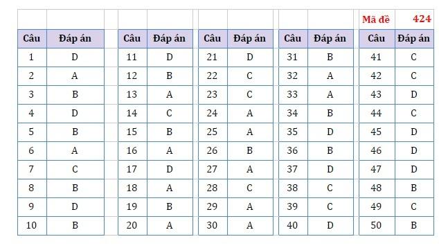 Đề thi và đáp án tham khảo môn Tiếng Anh thi tốt nghiệp THPT 2021
