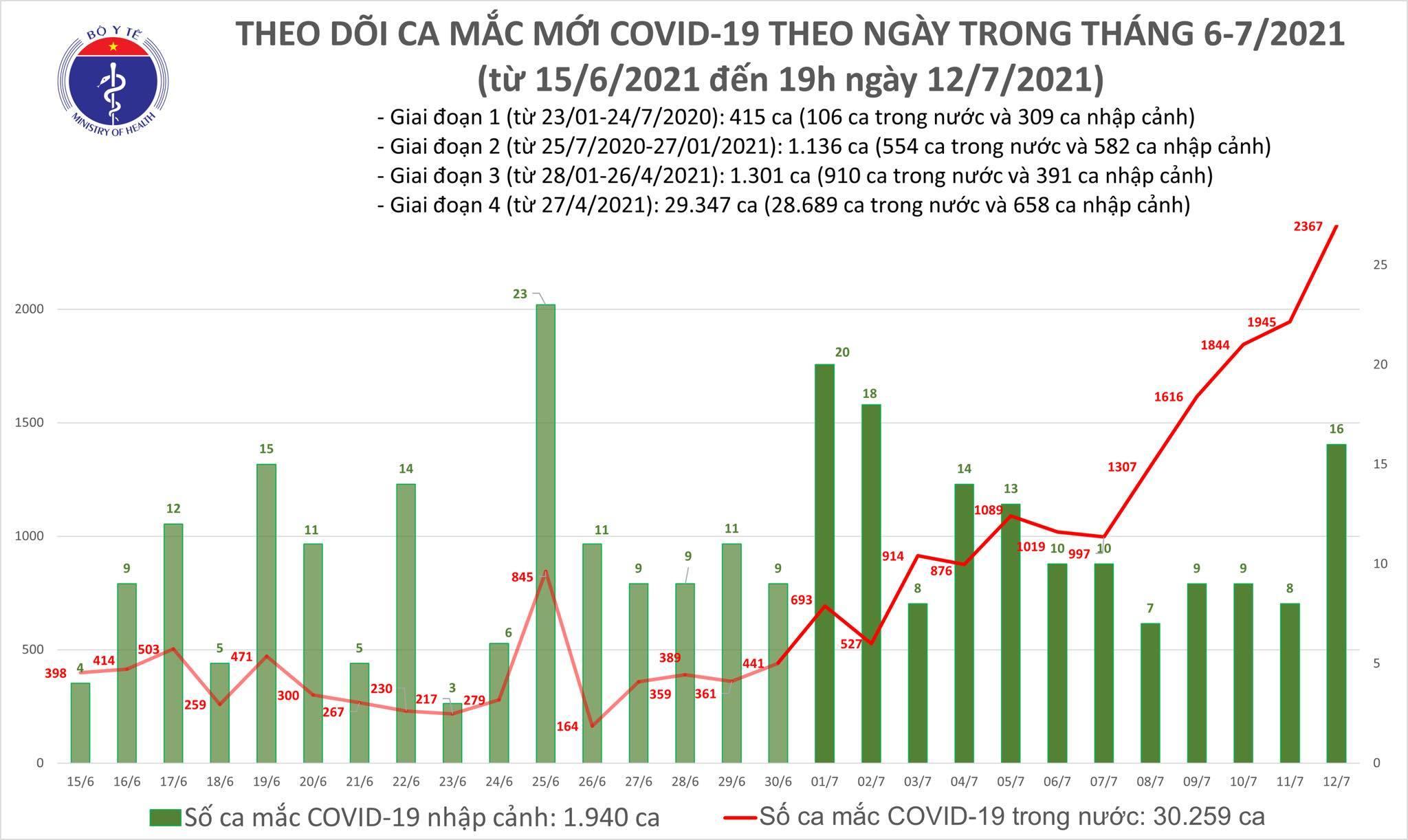 Tối 12/7: Thêm 609 ca mắc COVID-19, nâng tổng số mắc trong ngày lên 2.383 ca