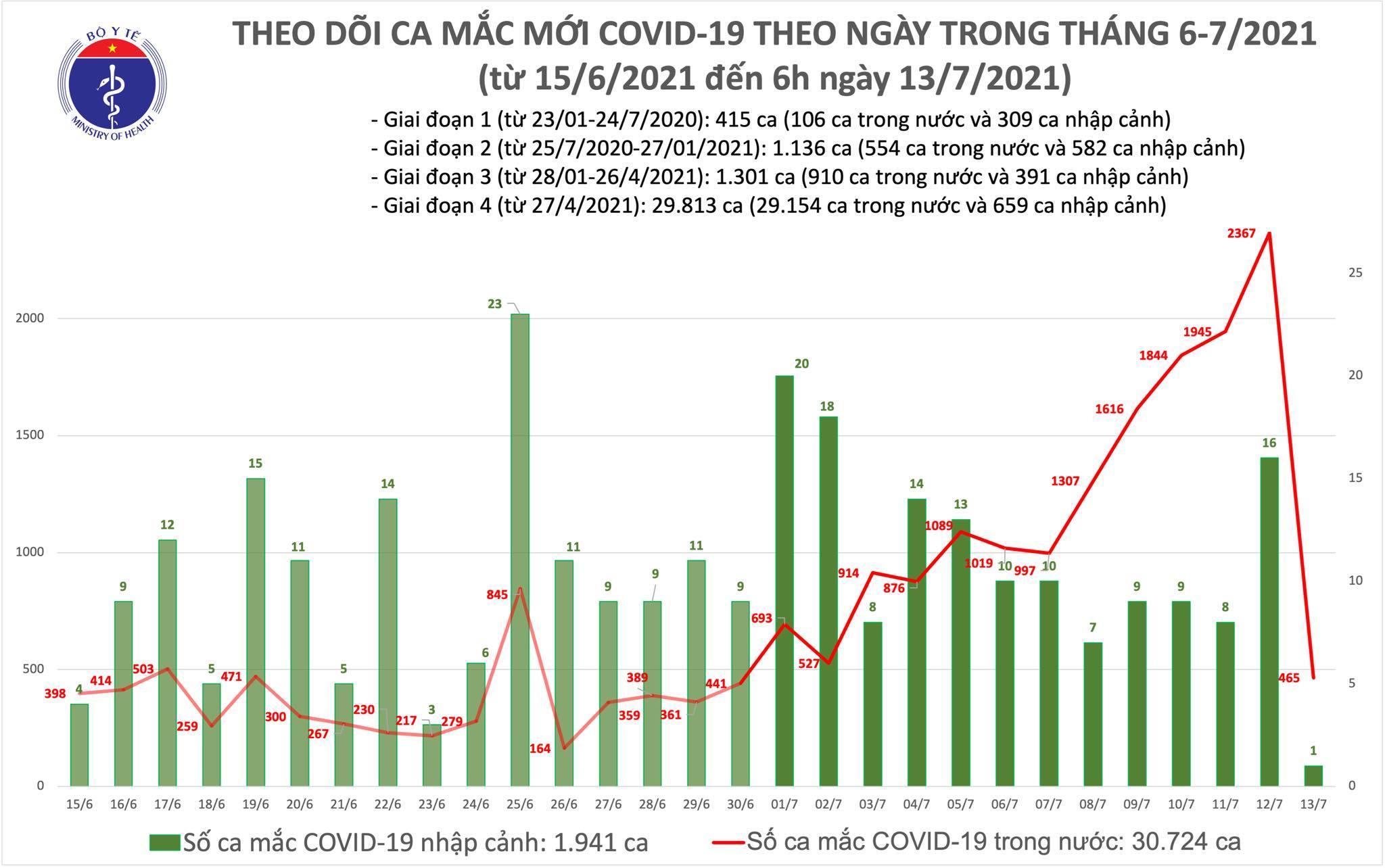 COVID-19,TPHCM,Hà Nội,Đồng tháp