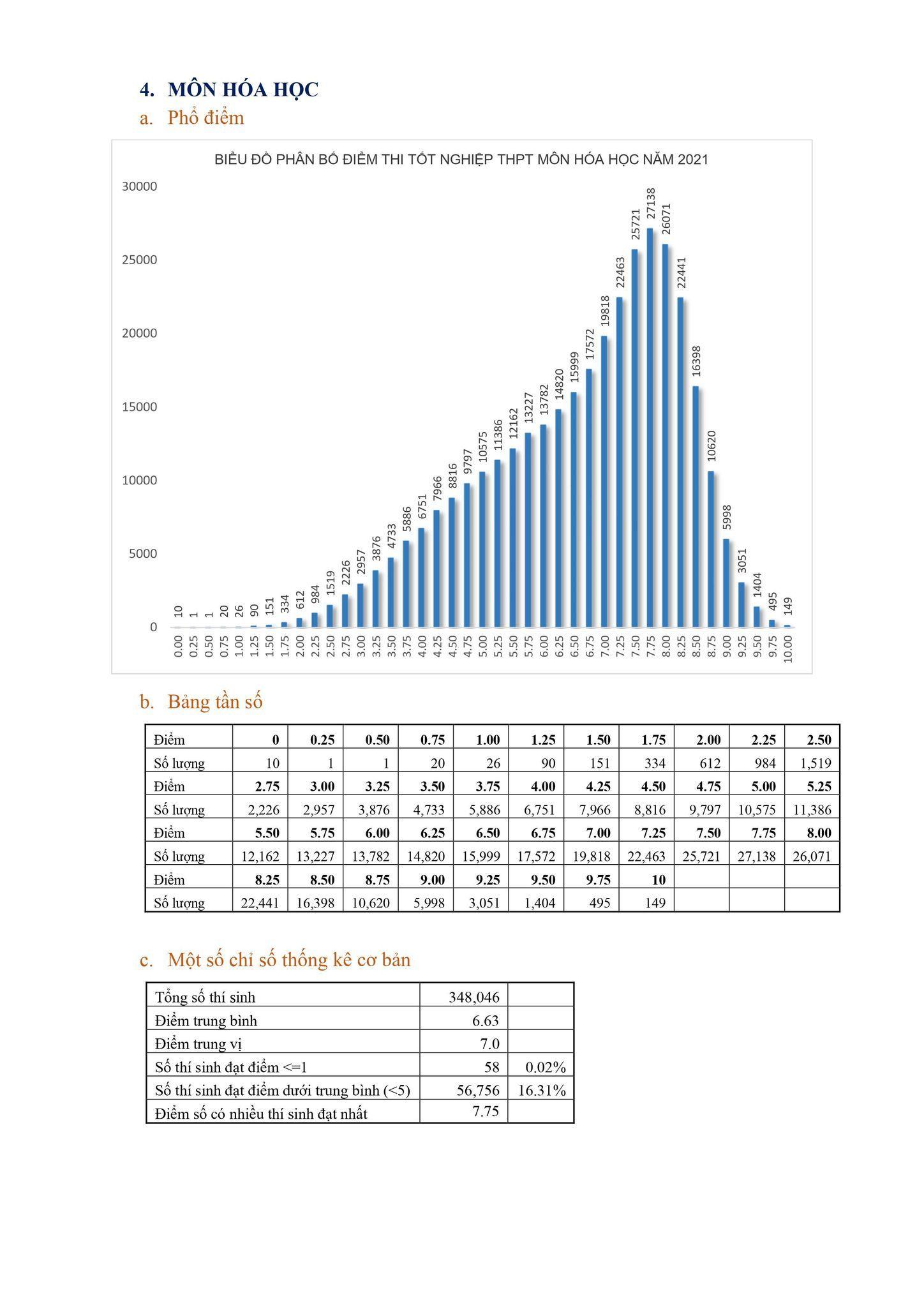 Phổ điểm các môn thi tốt nghiệp THPT 2021: Môn Lịch sử có 540 bài thi 'đì đẹt' từ 0-1 điểm