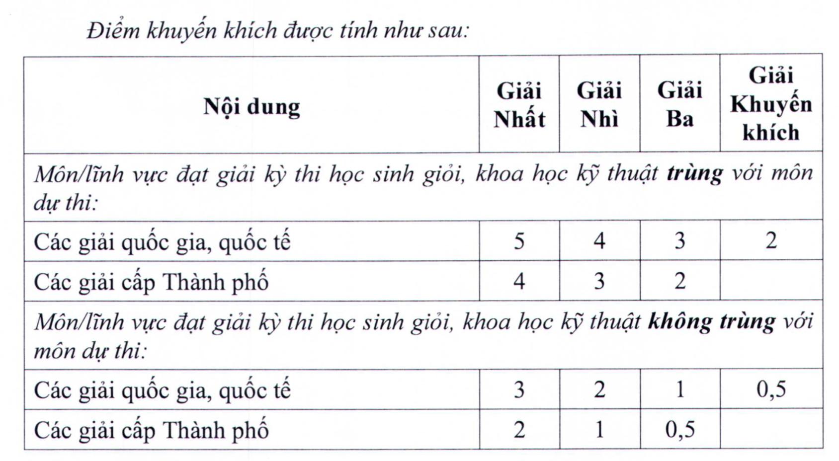 Không thi vào lớp 10, TP.HCM xét tuyển thí sinh dựa trên điểm số lớp 9