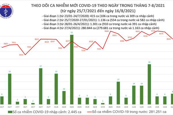 Ngày 16/8: Có 8.644 ca mắc COVID-19 tại TP.HCM và 42 tỉnh, thành
