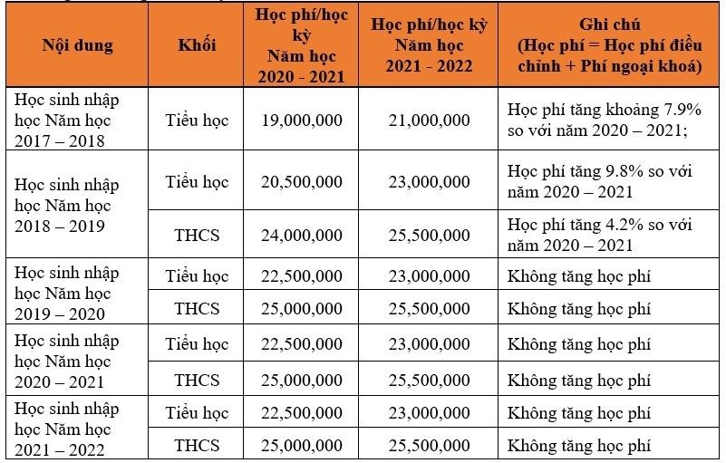 tăng học phí mùa dịch,Tiểu học -THCS FPT  tăng học phí