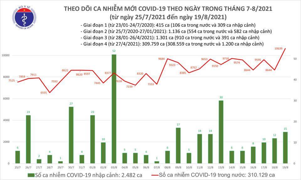 Ngày 19/8: Thêm 10.654 ca mắc COVID-19, 5.000 bệnh nhân khỏi