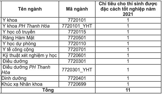 """ĐH Y Hà Nội bất ngờ """"đổi hướng"""" không dùng kết quả thi đánh giá năng lực để tuyển thí sinh đặc cách"""
