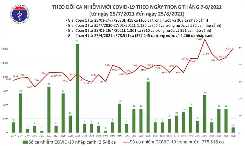 Ngày 25/8: Thêm 12.096 ca mắc Covid-19, có 7.646 bệnh nhân khỏi