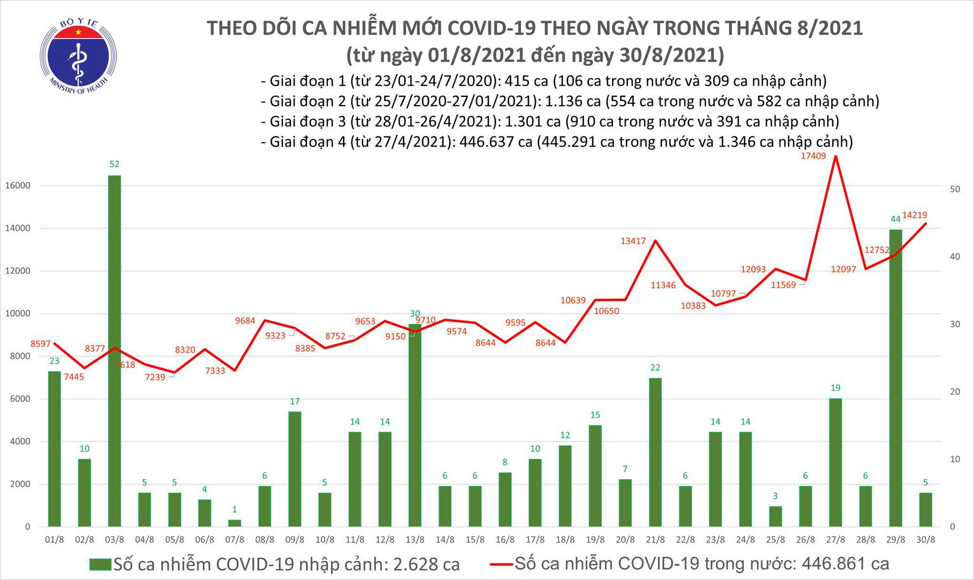 Ngày 30/8: Có 14.224 ca mắc COVID-19, 9.014 bệnh nhân khỏi