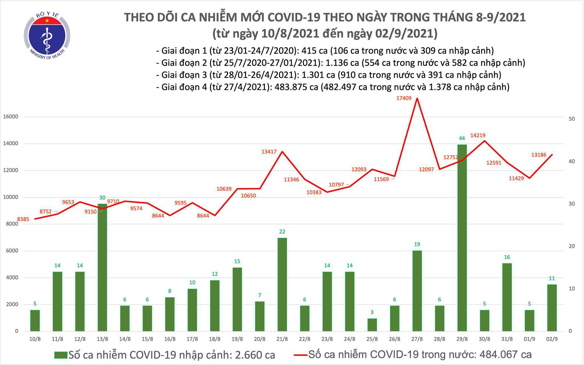 Ngày 2/9: Thêm 13.197 ca mắc COVID-19, có 10.062 bệnh nhân khỏi