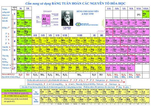 Bảng tuần hoàn nguyên tố