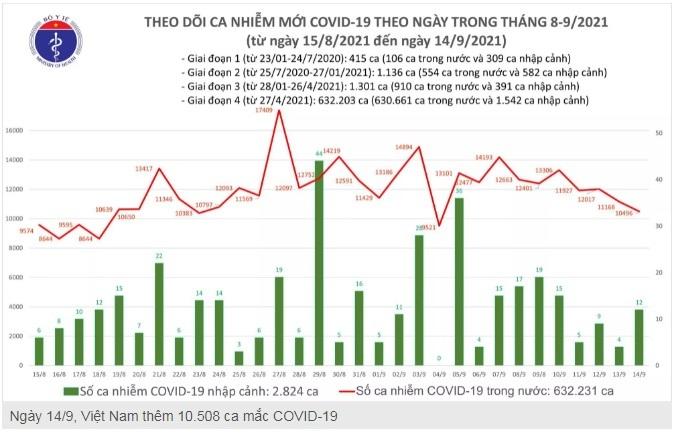 Ngày 14/9: Thêm 10.508 ca mắc Covid-19, 12.683 người khỏi bệnh