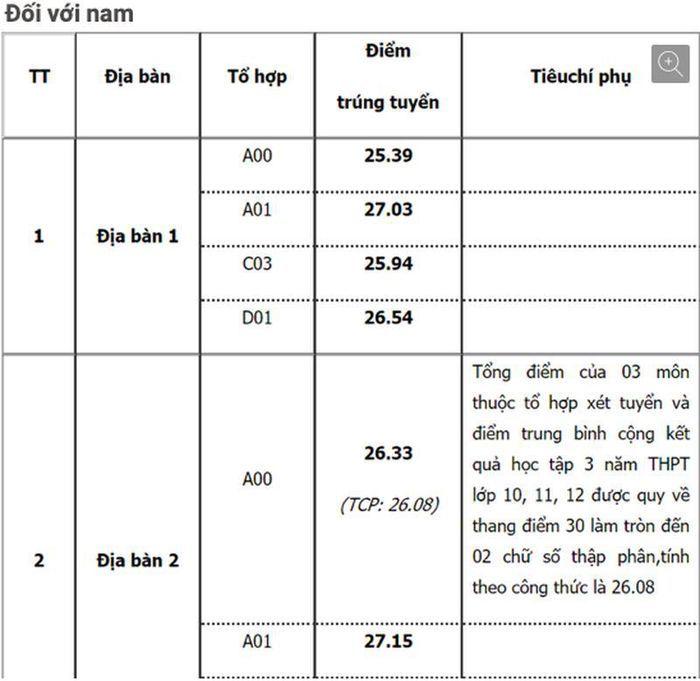 Điểm chuẩn ĐH Ngoại thương, ĐH Sư phạm Hà Nội, Học viện Cảnh sát Nhân dân năm nay bao nhiêu?