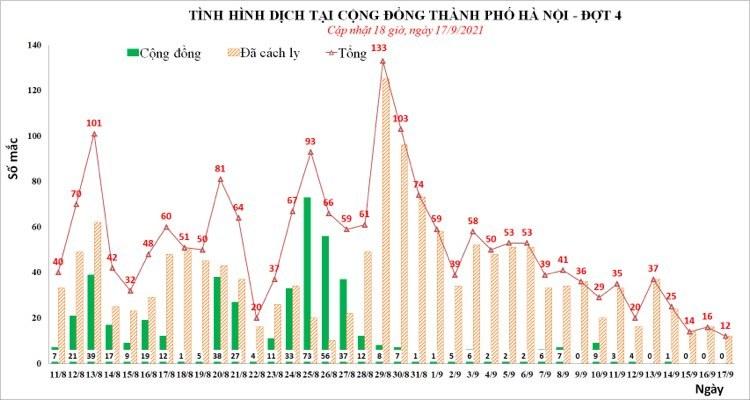 Tối 17/9, Hà Nội thêm 2 ca mắc Covid-19 tại Thanh Trì và Hoàng Mai, cả ngày có 12 ca