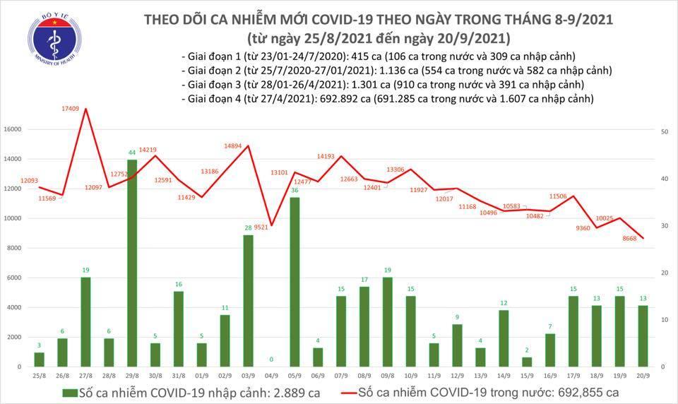 Ngày 20/9: Có 8.681 ca mắc COVID-19, 6.821 bệnh nhân khỏi