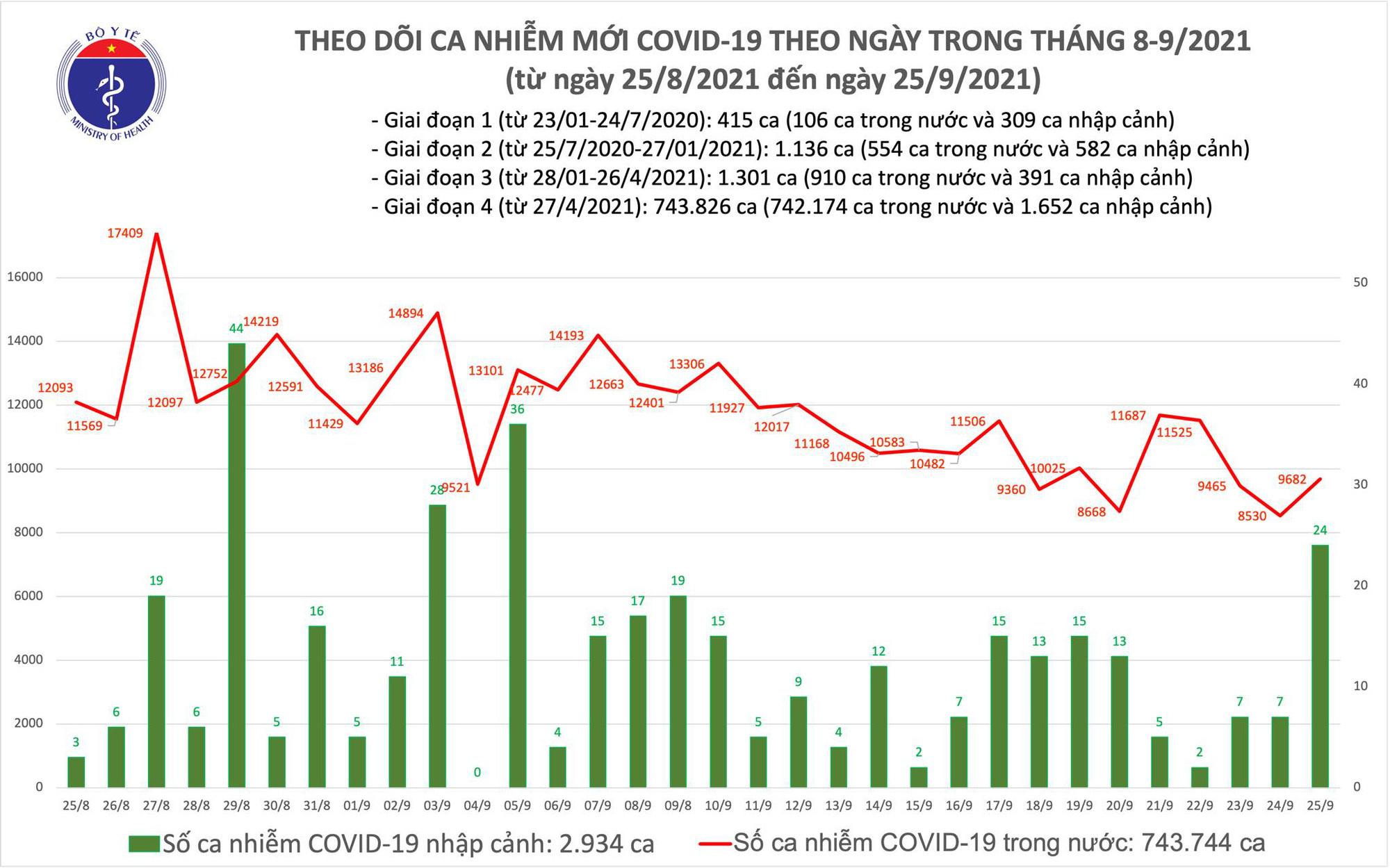 COVID-19,ca mắc COVID-19,TP HCM,tử vong,tử vong vì Covid-19,Hà Nội