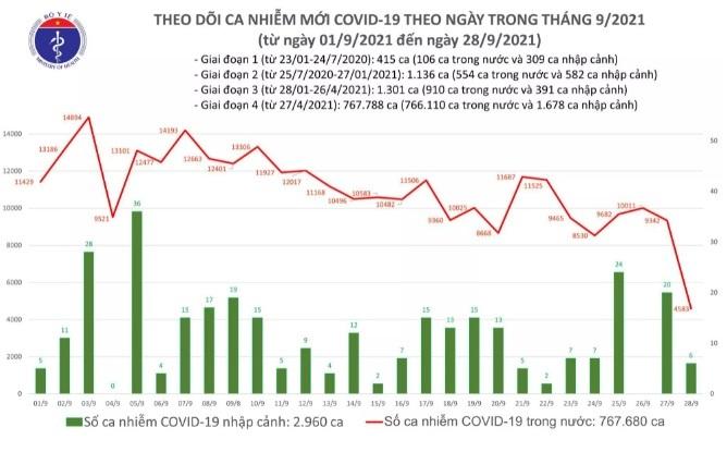 Ngày 28/9: Có 4.589 ca mắc Covid-19, số ca khỏi nhiều gấp gần 5 lần