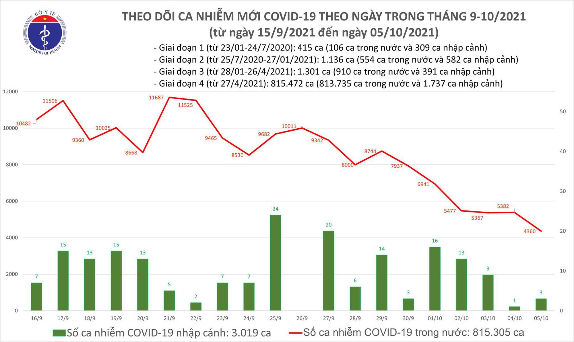 Ngày 5/10: Có 4.363 ca mắc Covid-19, thấp nhất trong khoảng 1,5 tháng qua