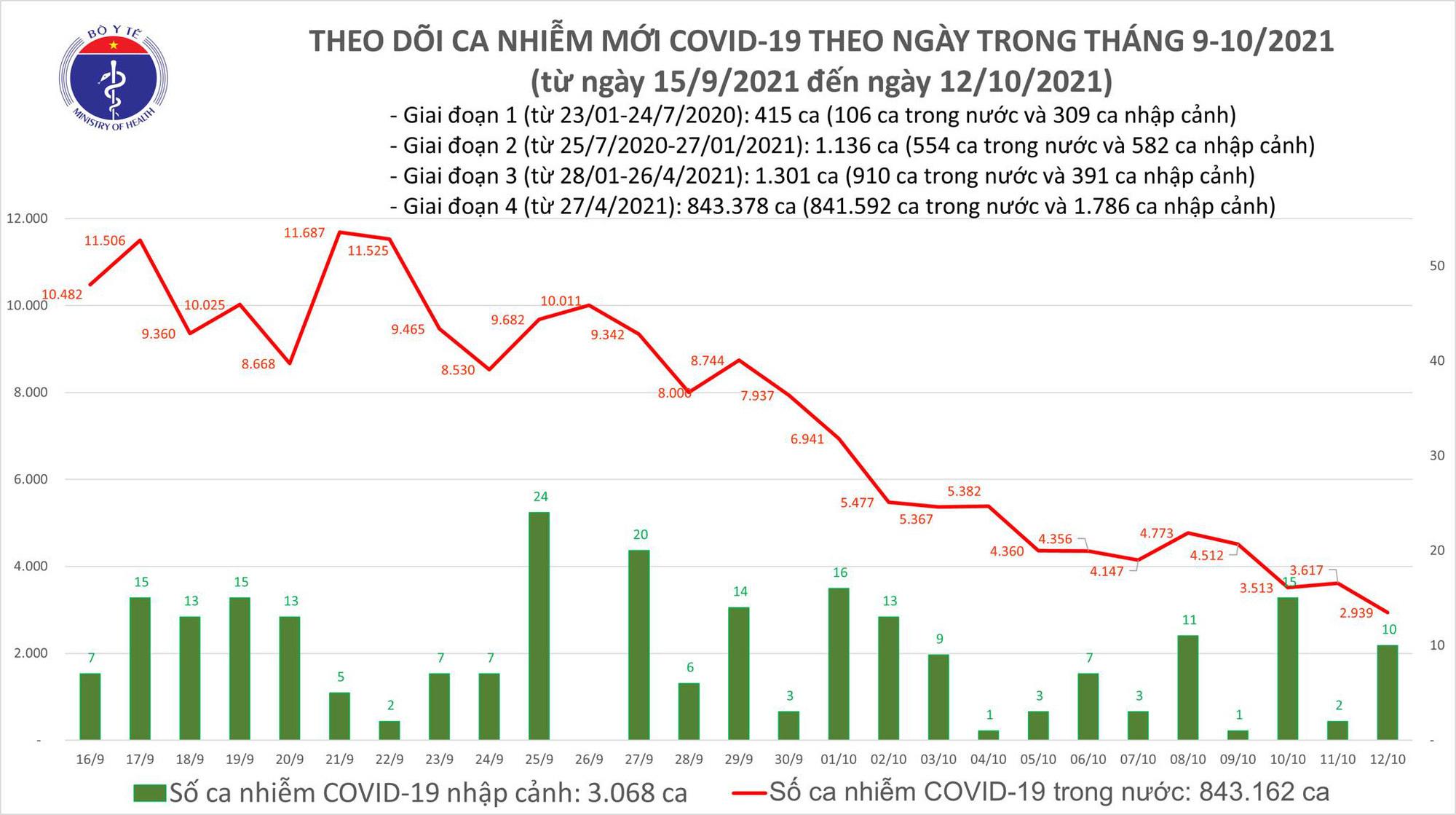 Ngày 12/10: Chỉ có 2.949 ca mắc Covid-19 tại 43 địa phương