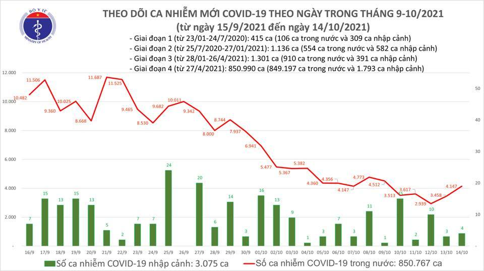 Ngày 14/10: Có 3.092 ca mắc COVID-19, riêng TP HCM 909 ca